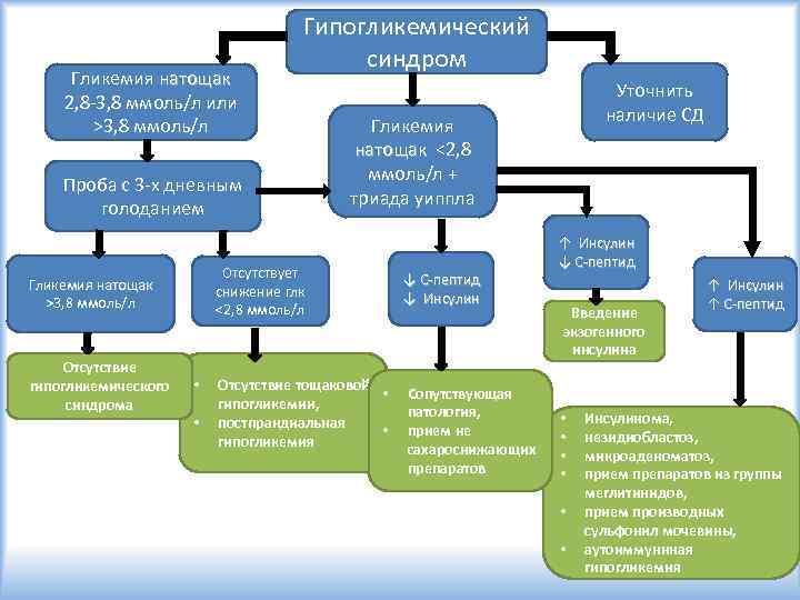 Гликемия натощак 2, 8 -3, 8 ммоль/л или >3, 8 ммоль/л Гипогликемический синдром Проба