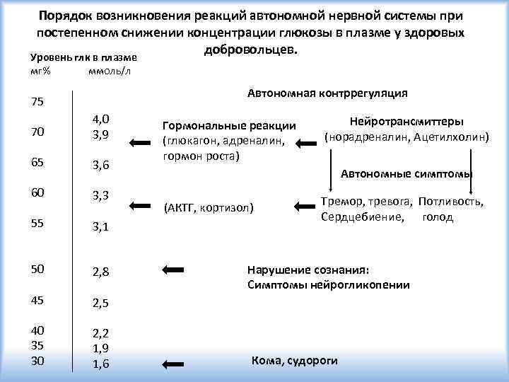 Порядок возникновения реакций автономной нервной системы при постепенном снижении концентрации глюкозы в плазме у