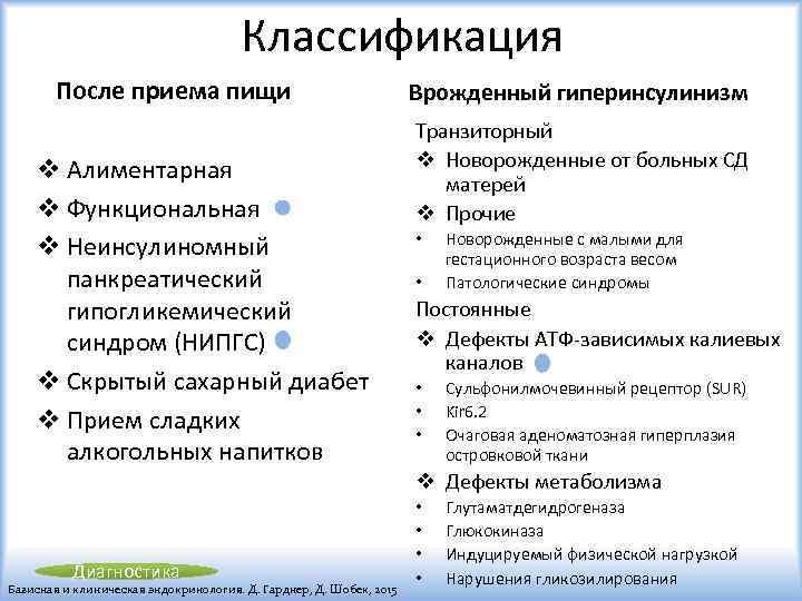 Классификация После приема пищи v Алиментарная v Функциональная v Неинсулиномный панкреатический гипогликемический синдром (НИПГС)