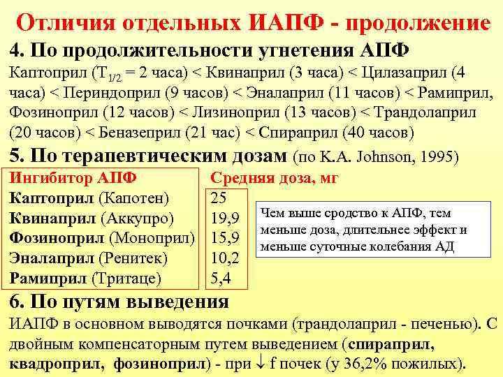 Отличия отдельных ИАПФ - продолжение 4. По продолжительности угнетения АПФ Каптоприл (Т 1/2 =
