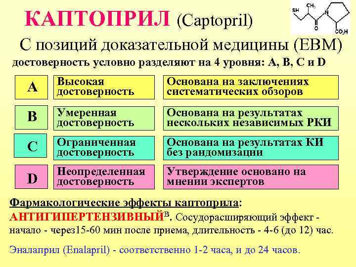 КАПТОПРИЛ (Captopril) С позиций доказательной медицины (EBM) достоверность условно разделяют на 4 уровня: А,