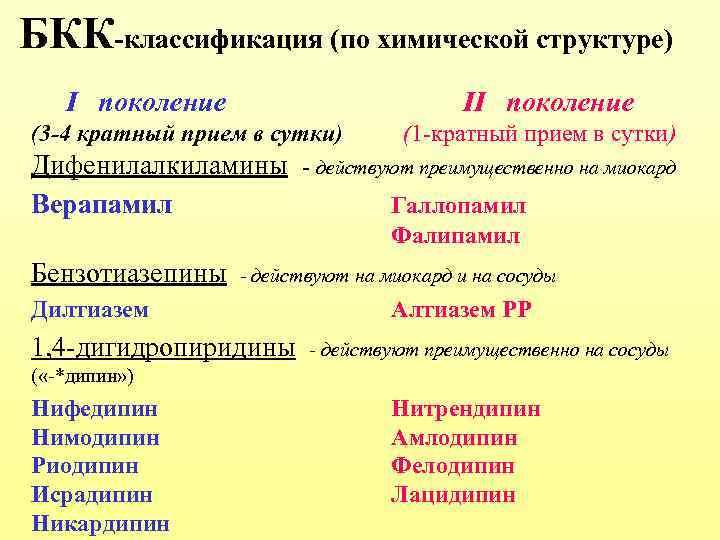 БКК-классификация (по химической структуре) I поколение II поколение (3 -4 кратный прием в сутки)