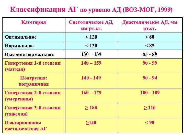 Классификация АГ по уровню АД (ВОЗ-МОГ, 1999) Категория Систолическое АД, мм рт. ст. Диастолическое