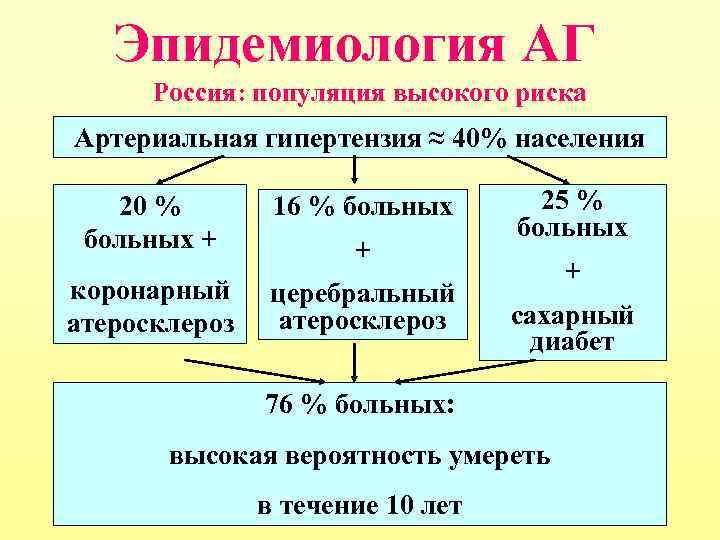 Эпидемиология АГ Россия: популяция высокого риска Артериальная гипертензия ≈ 40% населения 20 % больных
