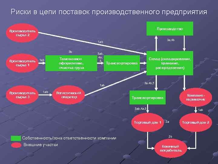 Риски в цепи поставок производственного предприятия Производство Производитель сырья 2 3 a, 4 b