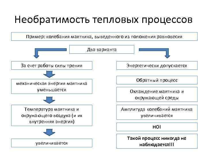 Необратимость тепловых процессов Пример: колебания маятника, выведенного из положения равновесия Два варианта За счет