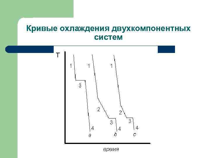 Кривые охлаждения двухкомпонентных систем