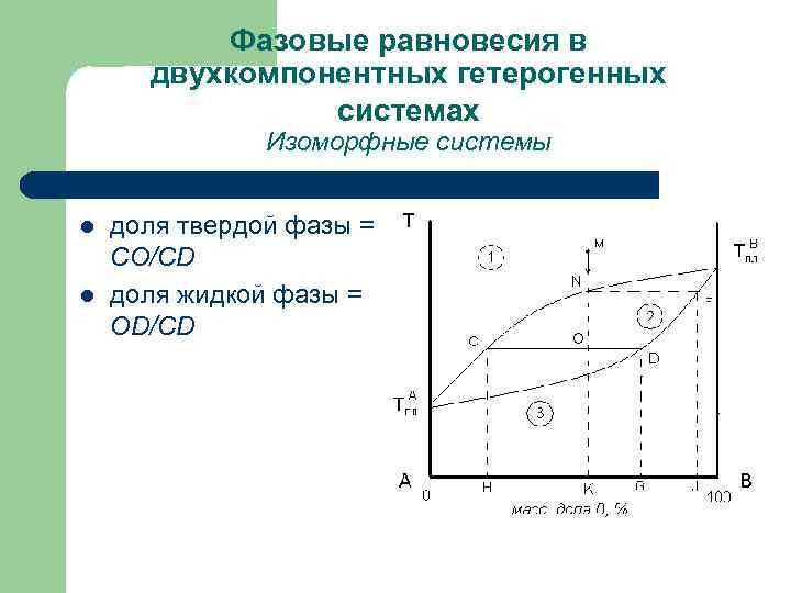Фазовые равновесия в двухкомпонентных гетерогенных системах Изоморфные системы l l доля твердой фазы =