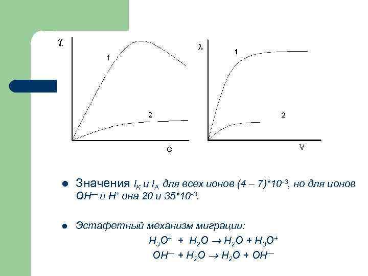 l Значения l. K и l. A для всех ионов (4 – 7)*10 -3,