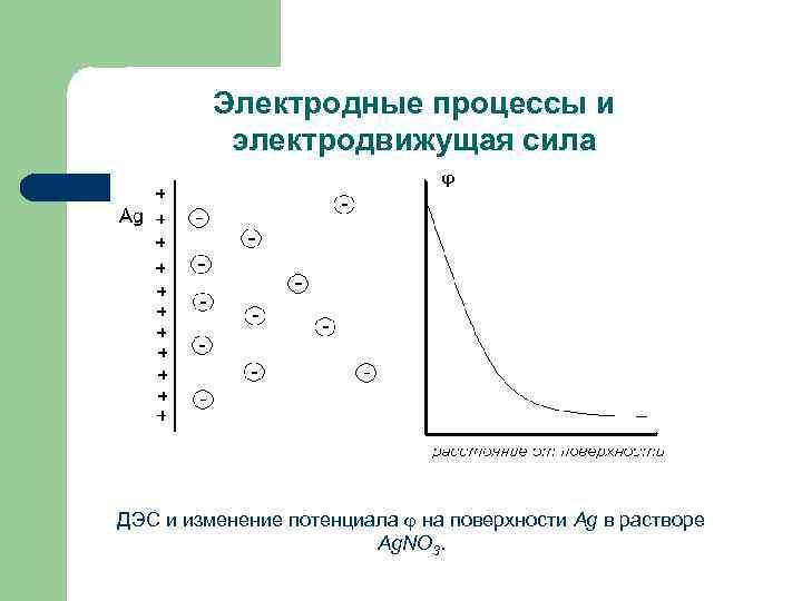 Электродные процессы и электродвижущая сила ДЭС и изменение потенциала на поверхности Ag в растворе