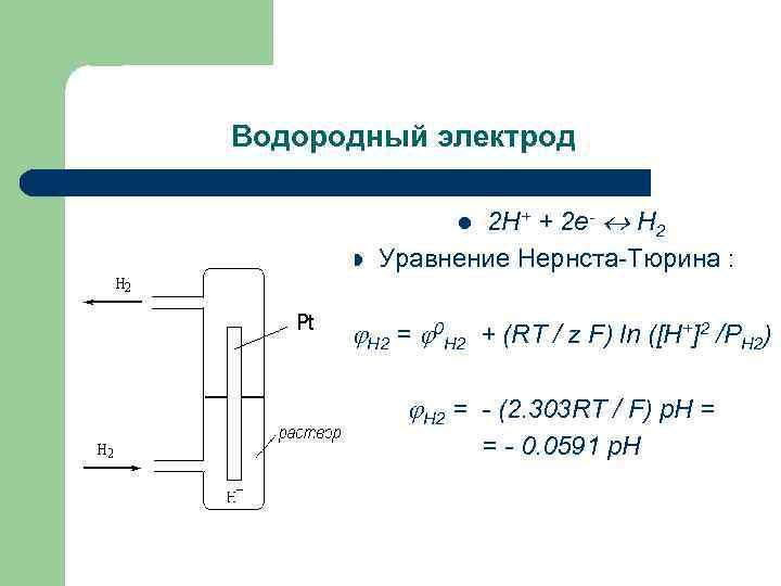 Водородный электрод 2 Н+ + 2 е- Н 2 Уравнение Нернста Тюрина : l