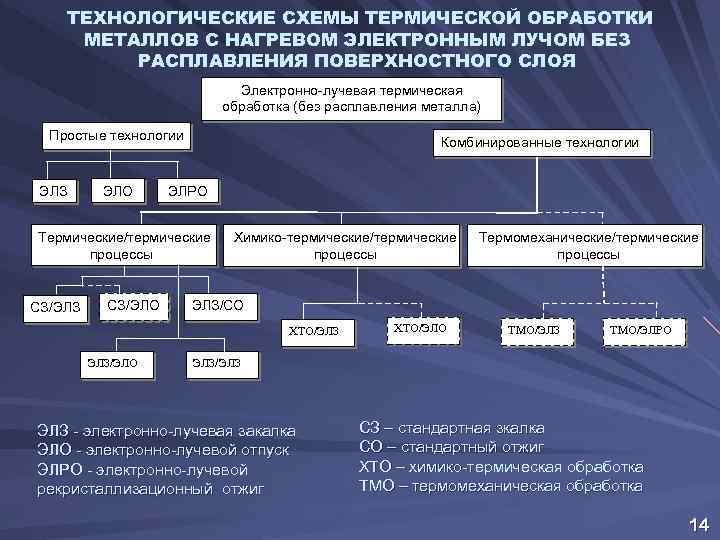 ТЕХНОЛОГИЧЕСКИЕ СХЕМЫ ТЕРМИЧЕСКОЙ ОБРАБОТКИ МЕТАЛЛОВ С НАГРЕВОМ ЭЛЕКТРОННЫМ ЛУЧОМ БЕЗ РАСПЛАВЛЕНИЯ ПОВЕРХНОСТНОГО СЛОЯ Электронно-лучевая