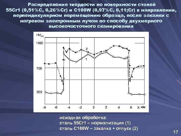 Распределение твердости по поверхности сталей 55 Cr 1 (0, 51%С, 0, 26%Cr) и С