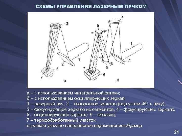 СХЕМЫ УПРАВЛЕНИЯ ЛАЗЕРНЫМ ПУЧКОМ а – с использованием интегральной оптики; б – с использованием