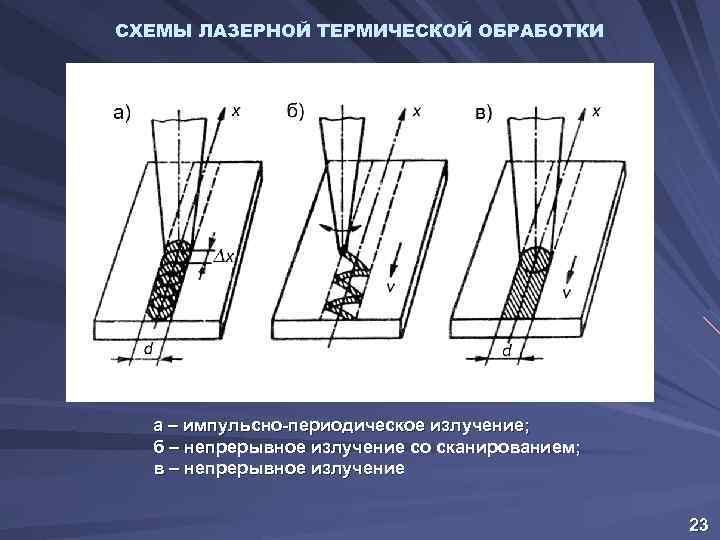 СХЕМЫ ЛАЗЕРНОЙ ТЕРМИЧЕСКОЙ ОБРАБОТКИ а – импульсно-периодическое излучение; б – непрерывное излучение со сканированием;