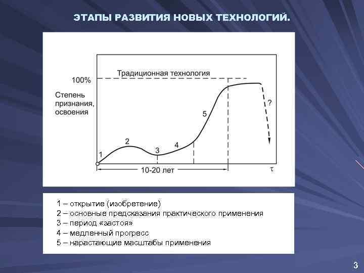 ЭТАПЫ РАЗВИТИЯ НОВЫХ ТЕХНОЛОГИЙ. 1 – открытие (изобретение) 2 – основные предсказания практического применения