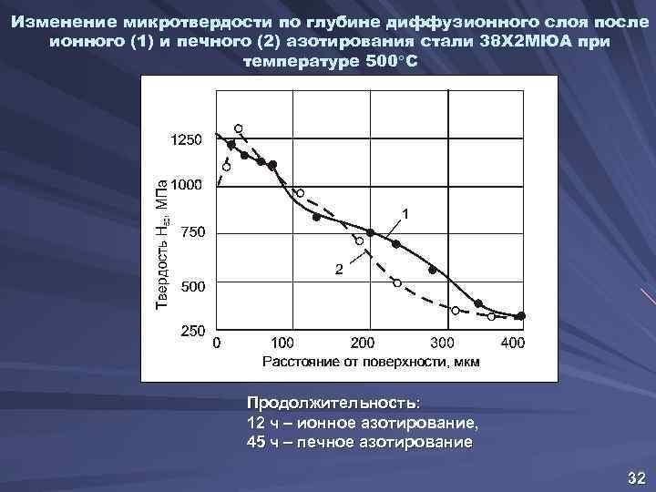 Изменение микротвердости по глубине диффузионного слоя после ионного (1) и печного (2) азотирования стали