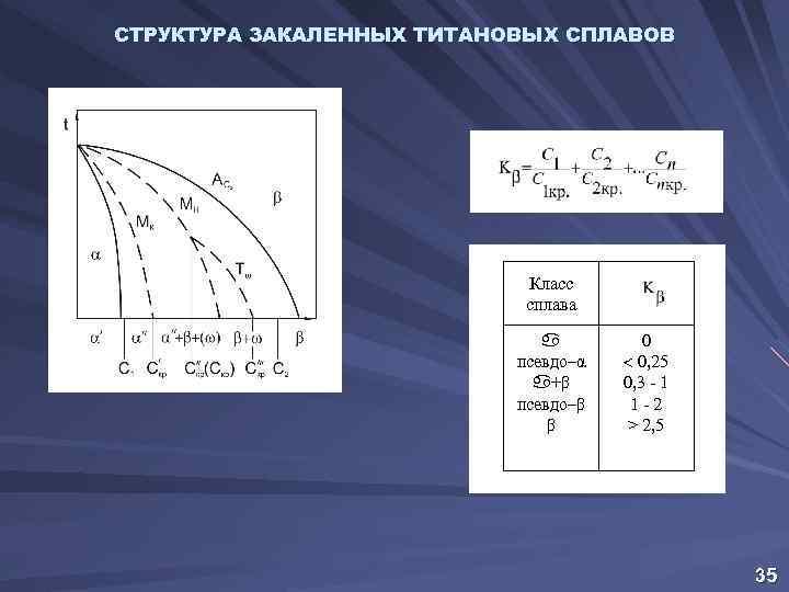 СТРУКТУРА ЗАКАЛЕННЫХ ТИТАНОВЫХ СПЛАВОВ Класс сплава a псевдо–α a+β псевдо–β β 0 0, 25