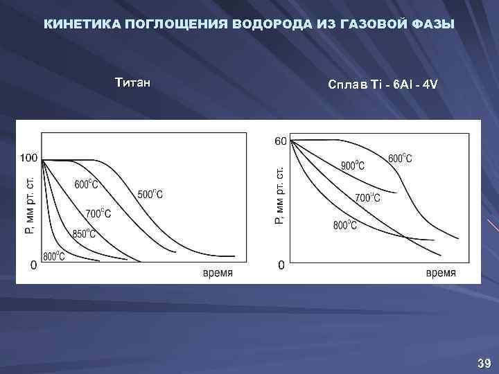 КИНЕТИКА ПОГЛОЩЕНИЯ ВОДОРОДА ИЗ ГАЗОВОЙ ФАЗЫ Титан Сплав Ti - 6 Al - 4