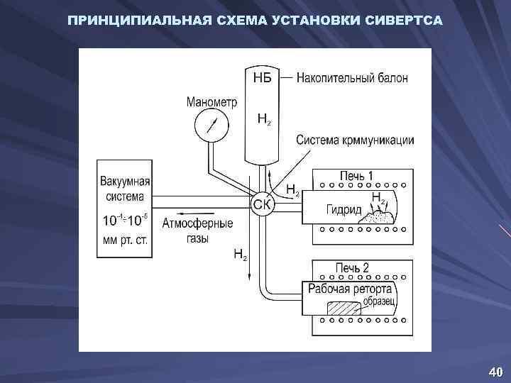 ПРИНЦИПИАЛЬНАЯ СХЕМА УСТАНОВКИ СИВЕРТСА 40