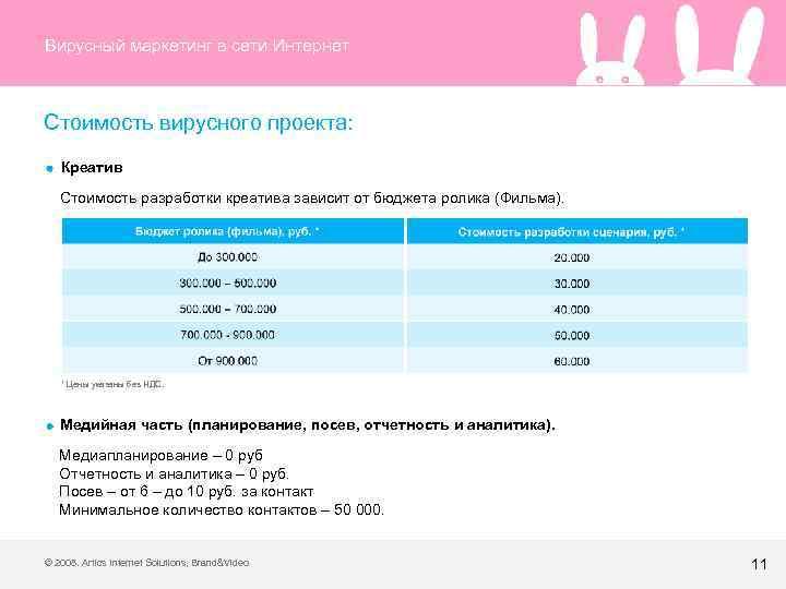 Вирусный маркетинг в сети Интернет Стоимость вирусного проекта: Креатив Стоимость разработки креатива зависит от