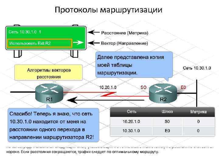 VI Маршрутизация Основы маршрутизации Разбиение на