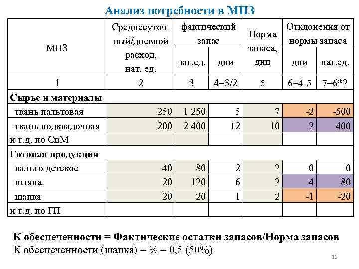 Анализ потребности в МПЗ Отклонения от Среднесуточ- фактический Норма запас нормы запаса ный/дневной запаса,
