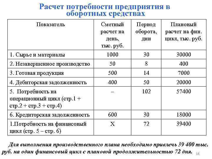 Расчет потребности предприятия в оборотных средствах Показатель Сметный расчет на день, тыс. руб. Период