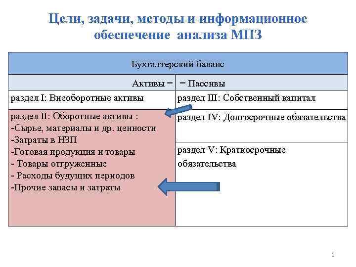 Цели, задачи, методы и информационное обеспечение анализа МПЗ Бухгалтерский баланс Активы = = Пассивы