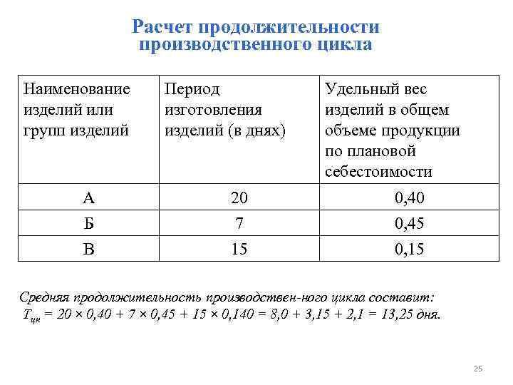 Расчет продолжительности производственного цикла Наименование изделий или групп изделий Период изготовления изделий (в днях)
