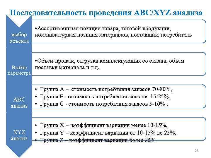 Последовательность проведения ABC/XYZ анализа выбор объекта Выбор параметра • Ассортиментная позиция товара, готовой продукции,