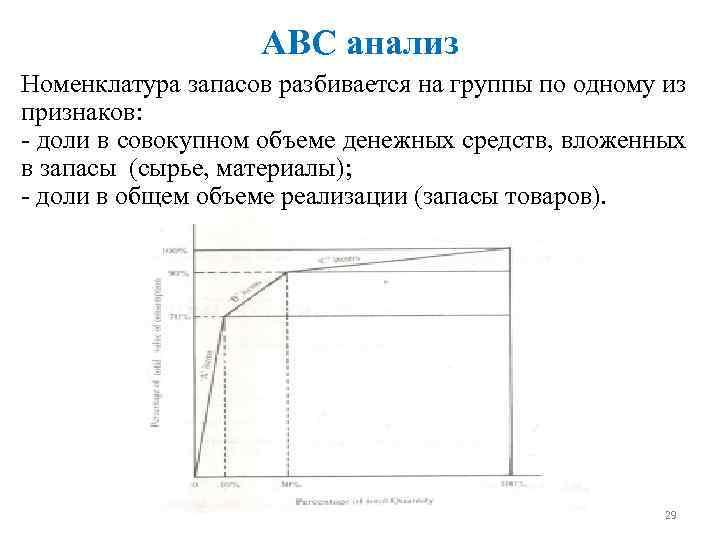 АВС анализ Номенклатура запасов разбивается на группы по одному из признаков: - доли в