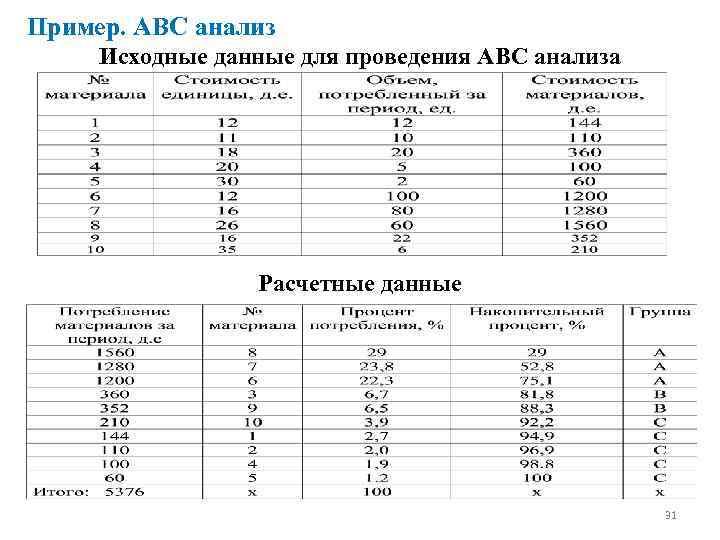 Пример. ABC анализ Исходные данные для проведения АВС анализа Расчетные данные 31