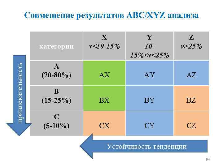 Совмещение результатов ABC/XYZ анализа привлекательность категории X v<10 -15% Y 1015%<v<25% Z v>25% A