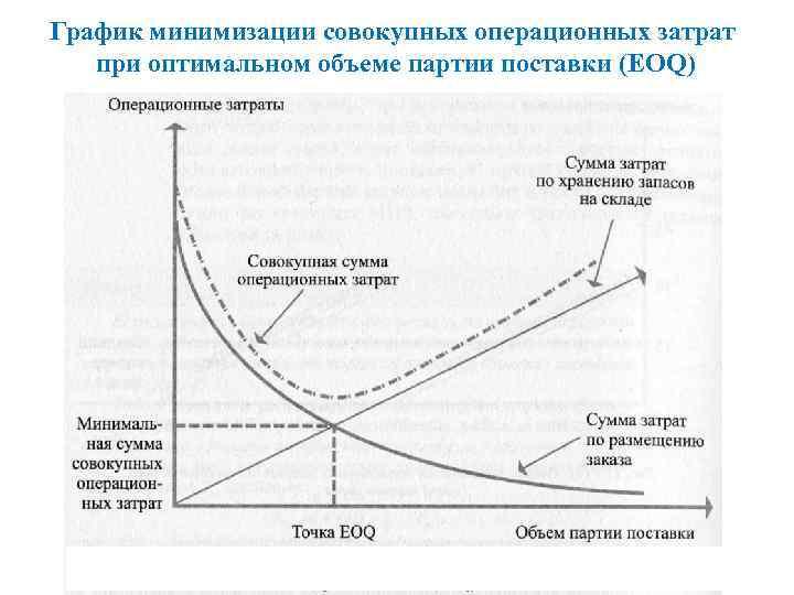 График минимизации совокупных операционных затрат при оптимальном объеме партии поставки (EOQ)