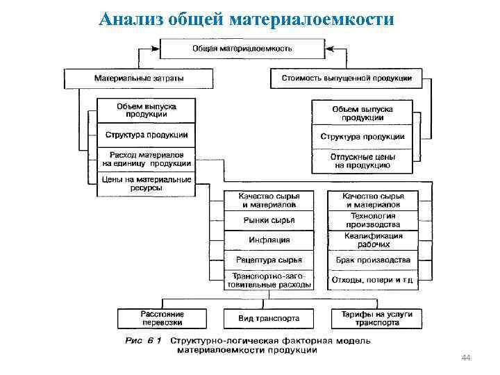 Анализ общей материалоемкости 44