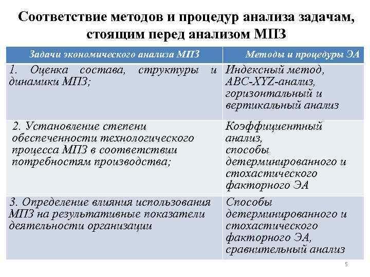 Соответствие методов и процедур анализа задачам, стоящим перед анализом МПЗ Задачи экономического анализа МПЗ