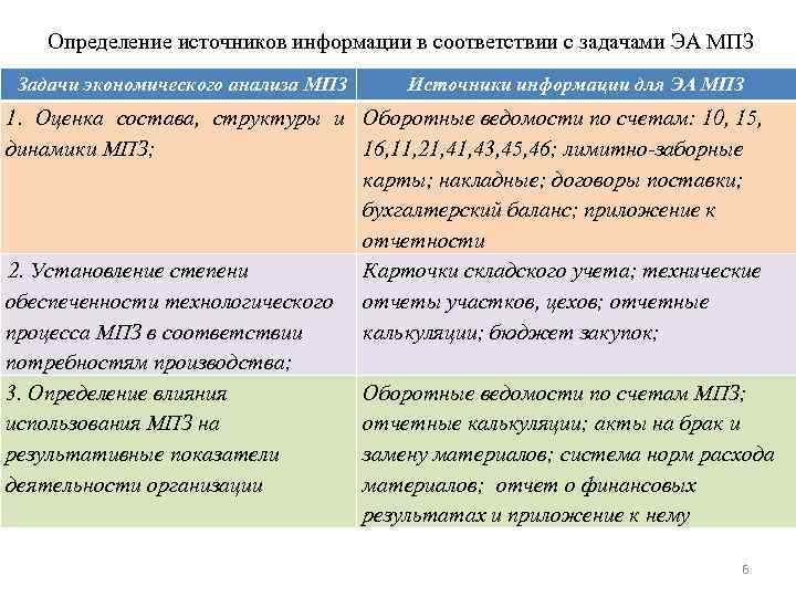 Определение источников информации в соответствии с задачами ЭА МПЗ Задачи экономического анализа МПЗ Источники