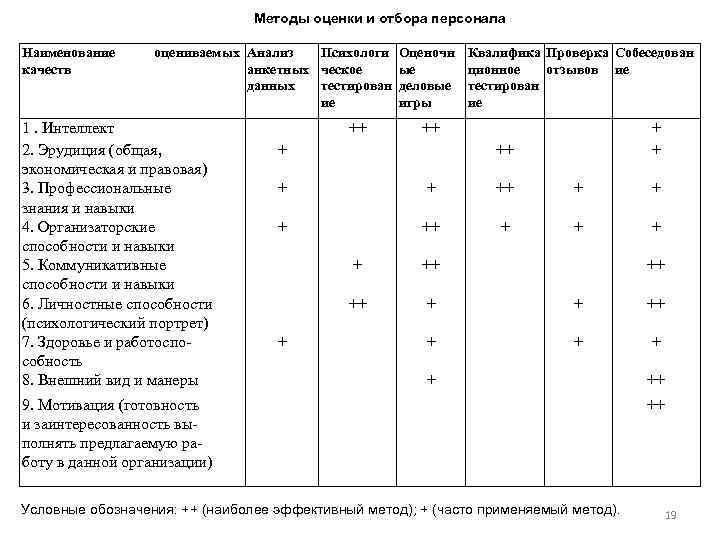 Методы оценки и отбора персонала Наименование качеств оцениваемых Анализ Психологи Оценочн анкетных ческое ые