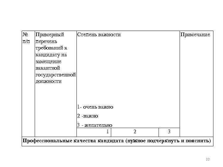 № Примерный Степень важности п/п перечень требований к кандидату на замещение вакантной государственной должности