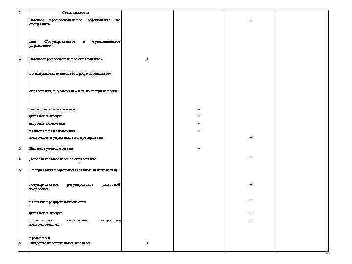 1 Специальность Высшее профессиональное специализа- ции «Государственное управление» 2 образование и по + муниципальное