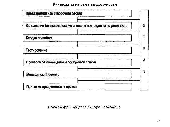 Кандидаты на занятие должности Процедура процесса отбора персонала 27