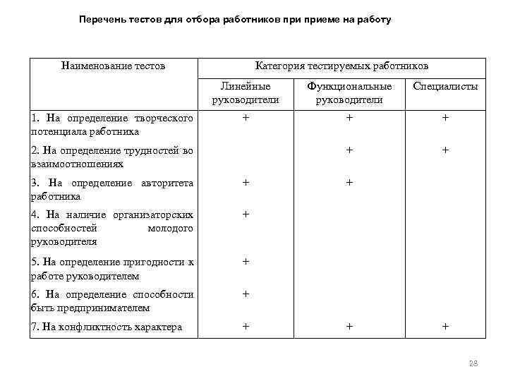 Перечень тестов для отбора работников приеме на работу Наименование тестов Категория тестируемых работников Линейные
