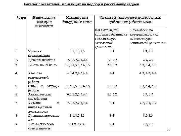 Каталог показателей, влияющих на подбор и расстановку кадров № п/п 1 Наименование категорий показателей