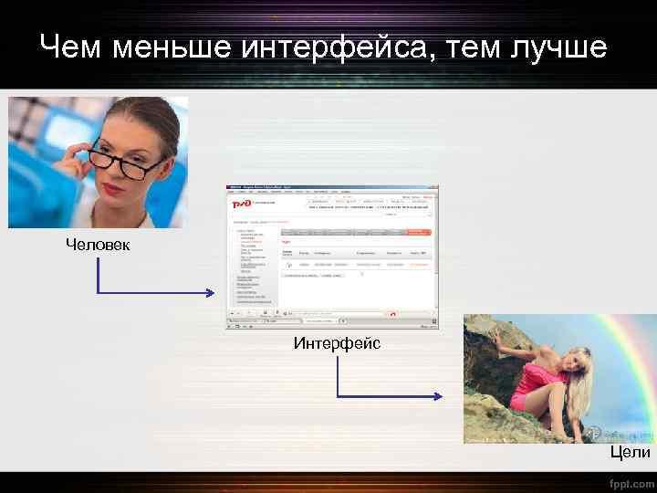Чем меньше интерфейса, тем лучше Человек Интерфейс Цели