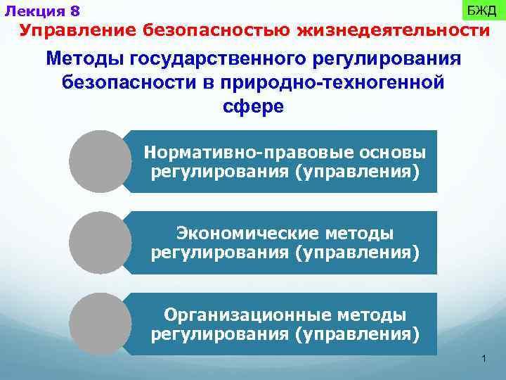 Лекция 8 БЖД Управление безопасностью жизнедеятельности Методы государственного регулирования безопасности в природно-техногенной сфере Нормативно-правовые