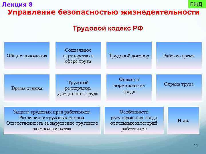 Лекция 8 БЖД Управление безопасностью жизнедеятельности Трудовой кодекс РФ Общие положения Социальное партнерство в
