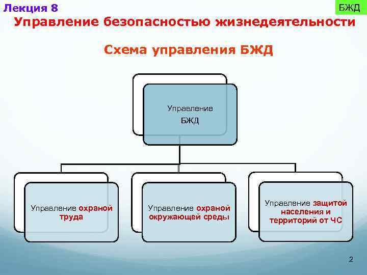Лекция 8 БЖД Управление безопасностью жизнедеятельности Схема управления БЖД Управление охраной труда Управление охраной