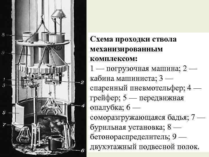 Схема проходки ствола механизированным комплексом: 1 — погрузочная машина; 2 — кабина машиниста; 3