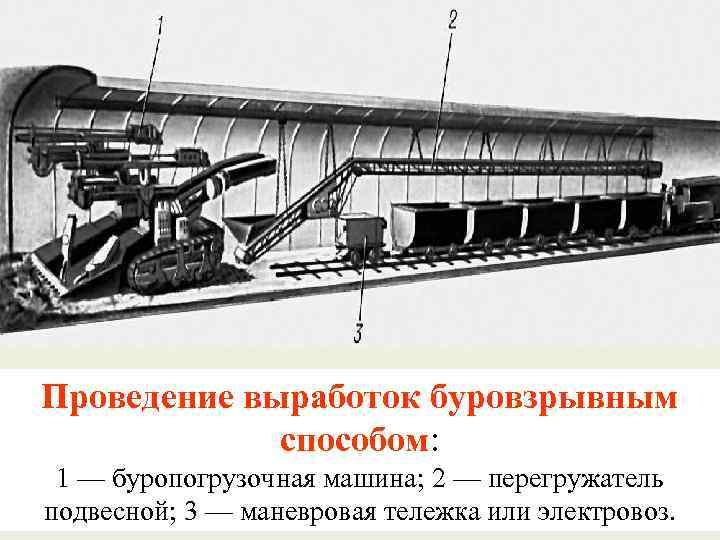 Проведение выработок буровзрывным способом: 1 — буропогрузочная машина; 2 — перегружатель подвесной; 3 —